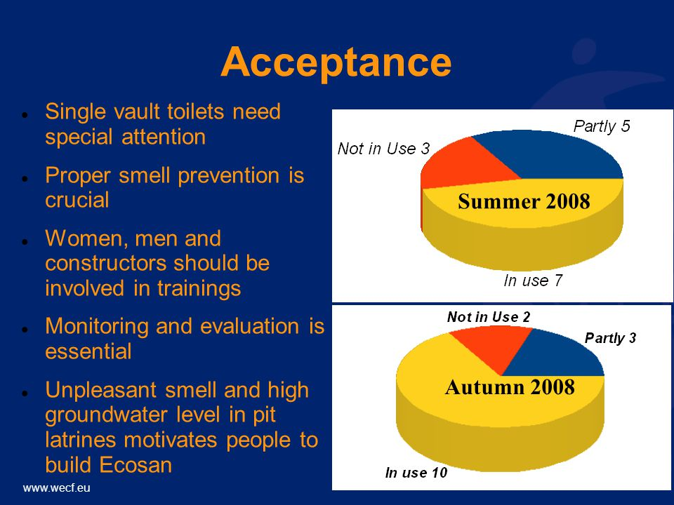 Acceptance Single vault toilets need special attention Proper smell prevention is crucial Women, men and constructors should be involved in trainings Monitoring and evaluation is essential Unpleasant smell and high groundwater level in pit latrines motivates people to build Ecosan Summer 2008 Autumn 2008