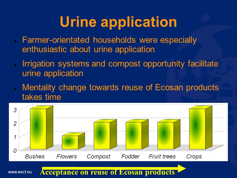 www.wecf.eu Urine application Farmer-orientated households were especially enthusiastic about urine application Irrigation systems and compost opportunity facilitate urine application Mentality change towards reuse of Ecosan products takes time Acceptance on reuse of Ecosan products
