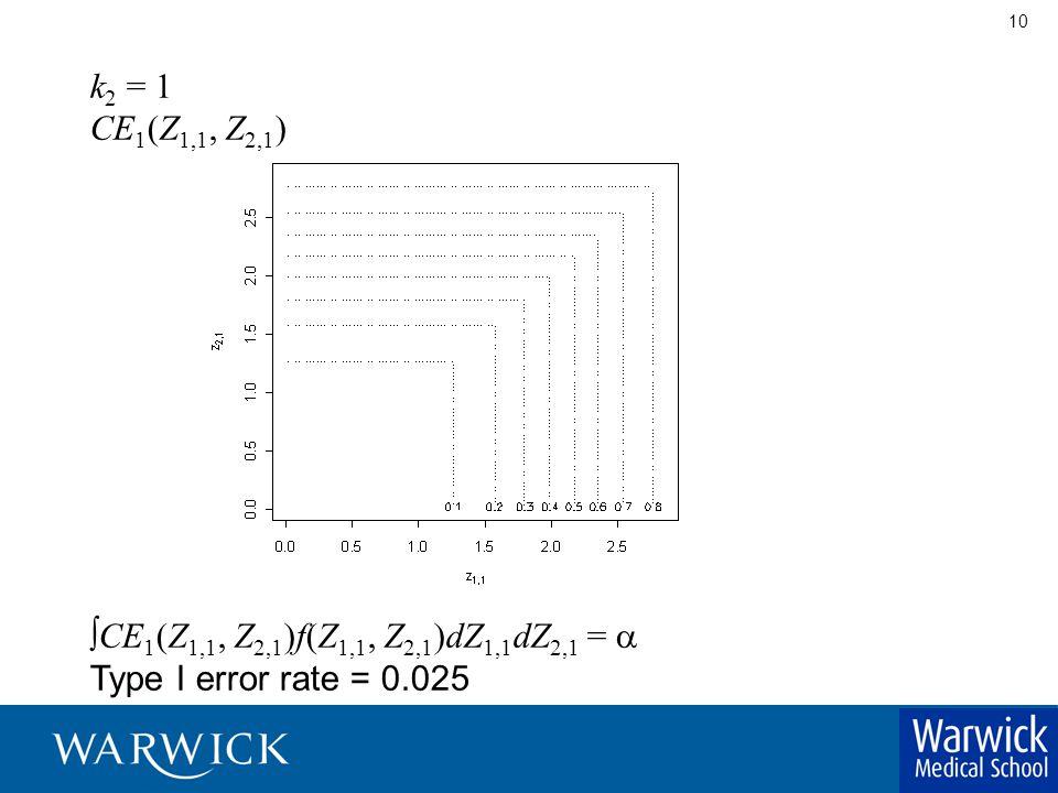 10 k 2 = 1 CE 1 (Z 1,1, Z 2,1 )  CE 1 (Z 1,1, Z 2,1 )f(Z 1,1, Z 2,1 )dZ 1,1 dZ 2,1 =  Type I error rate = 0.025