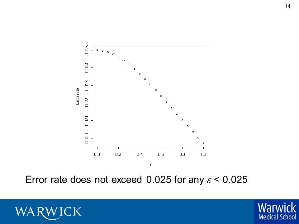 14 Error rate does not exceed 0.025 for any  < 0.025