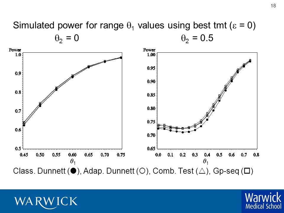 18 Simulated power for range  1 values using best tmt (  = 0)  2 = 0  2 = 0.5  1  1 Class.