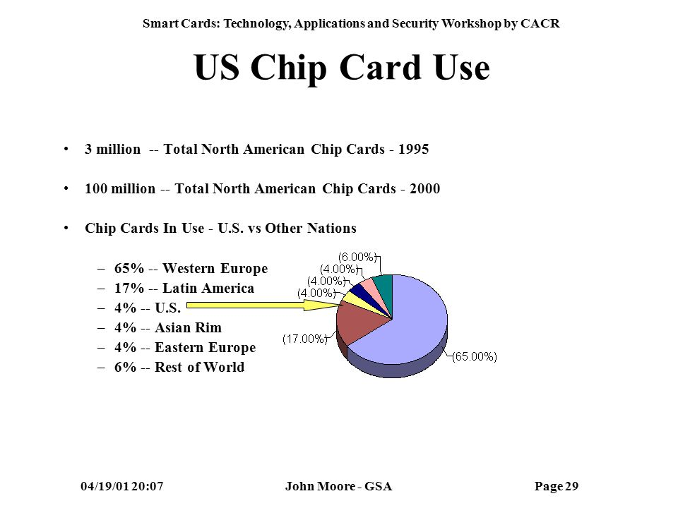 Smart Cards: Technology, Applications and Security Workshop by CACR 04/19/01 20:07John Moore - GSAPage 28 Worldwide Chip Card Forecast 1997 Total 962 2002 Total 4716 Millions of Cards Source: Dataquest & Schuler Consultancy NOTE The Common Access Smart Card Is Designed for Multiple Applications Now
