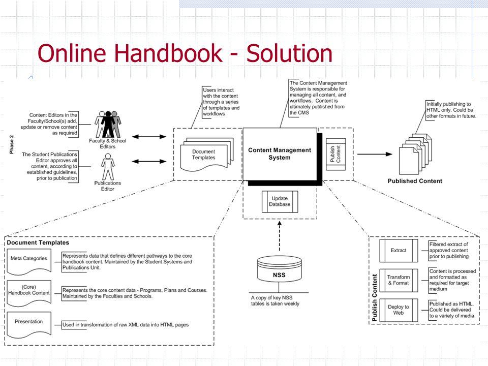 Online Handbook - Solution