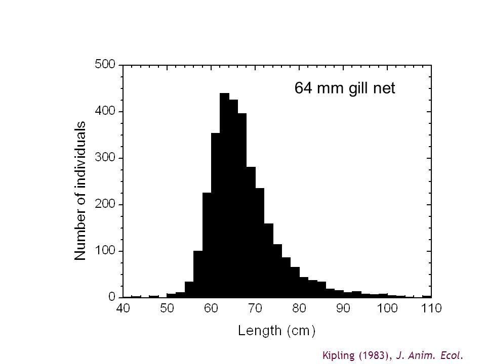 1234512345 Age 64 mm gill net Kipling (1983), J. Anim. Ecol.