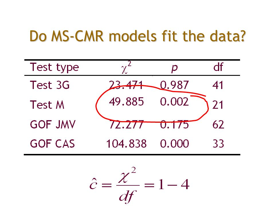 Do MS-CMR models fit the data?