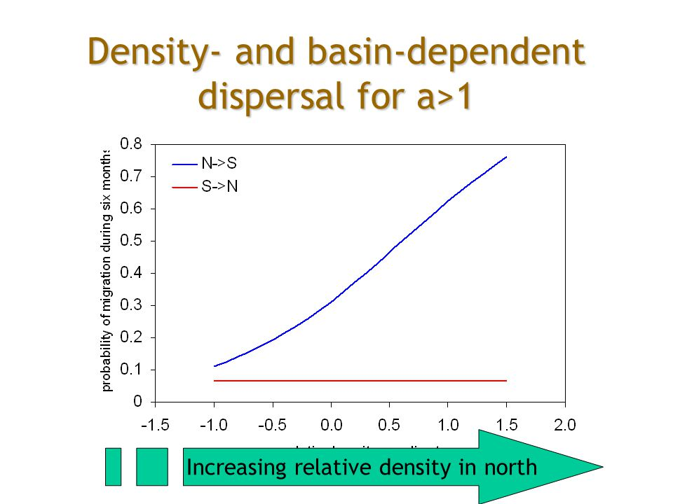 Density- and basin-dependent dispersal for a>1 Increasing relative density in north