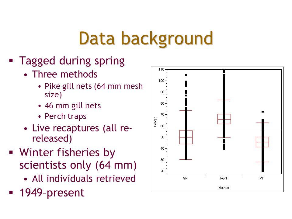 Final CAS model S a1 (basin*length),S a>1 (basin*popsize) P spring (basin+t), P S winter,a1 (length), P N winter,a1 (.), P winter,a>1 (basin+effort)  NS a1 (length),  NS a>1 (density gradient),  SN (t)