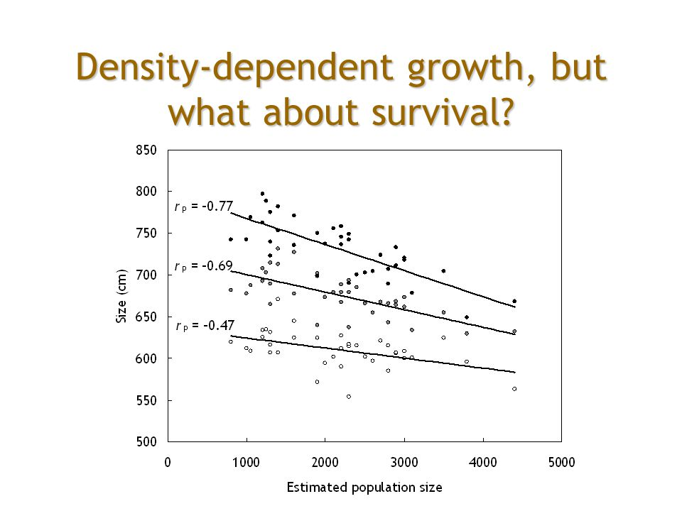 Density-dependent growth, but what about survival?