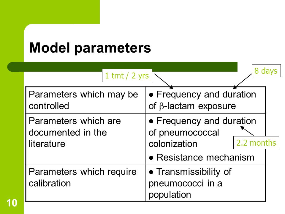 10 Model parameters Parameters which may be controlled Frequency and duration of  -lactam exposure Parameters which are documented in the literature Frequency and duration of pneumococcal colonization Resistance mechanism Parameters which require calibration Transmissibility of pneumococci in a population 8 days1 tmt / 2 yrs 2.2 months