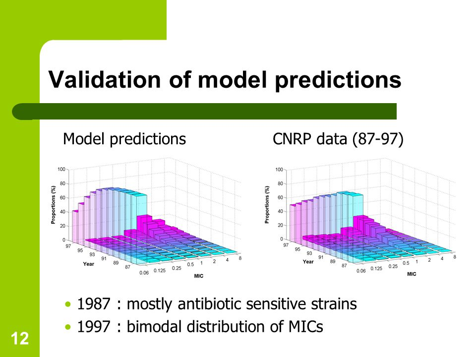 12 Validation of model predictions Model predictionsCNRP data (87-97) 1987 : mostly antibiotic sensitive strains 1997 : bimodal distribution of MICs