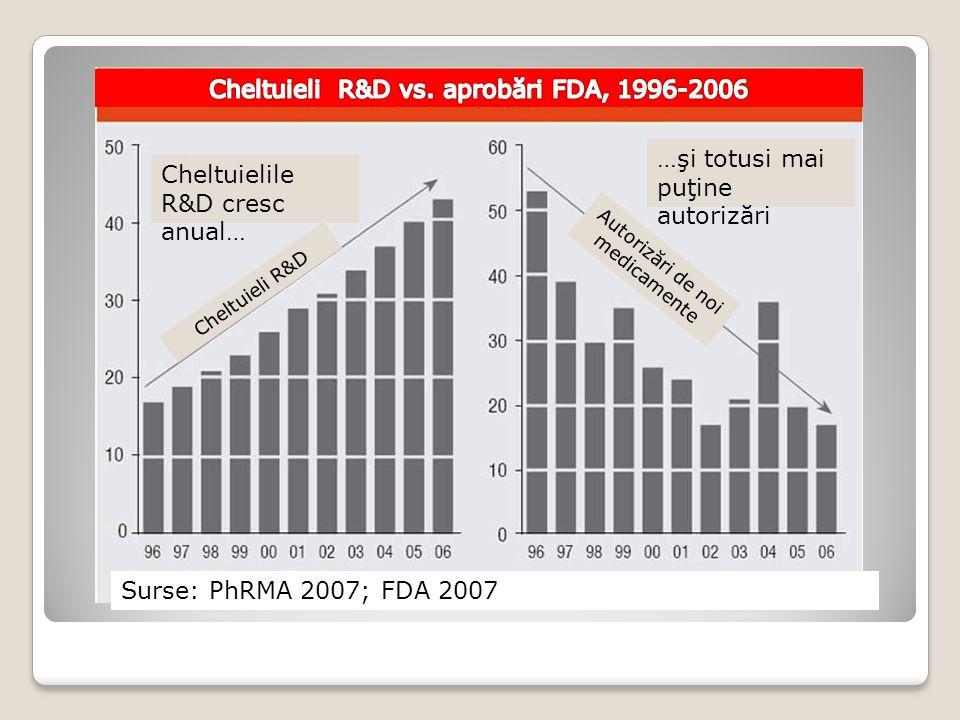 Impasul actual …şi totusi mai puţine autorizări Cheltuielile R&D cresc anual… Cheltuieli R&D Autorizări de noi medicamente Surse: PhRMA 2007; FDA 2007