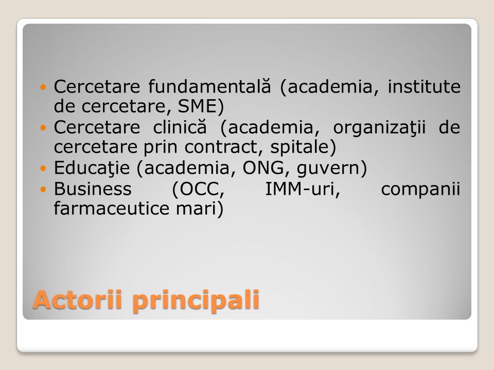 Actorii principali Cercetare fundamentală (academia, institute de cercetare, SME) Cercetare clinică (academia, organizaţii de cercetare prin contract,