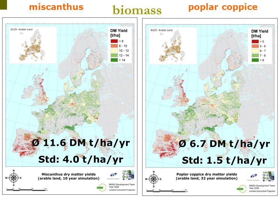 Ϊ Ϊ Ϊ Ϊ Ϊ I N S E A poplar coppicemiscanthus Ø 6.7 DM t/ha/yr Std: 1.5 t/ha/yr Ø 11.6 DM t/ha/yr Std: 4.0 t/ha/yr biomass