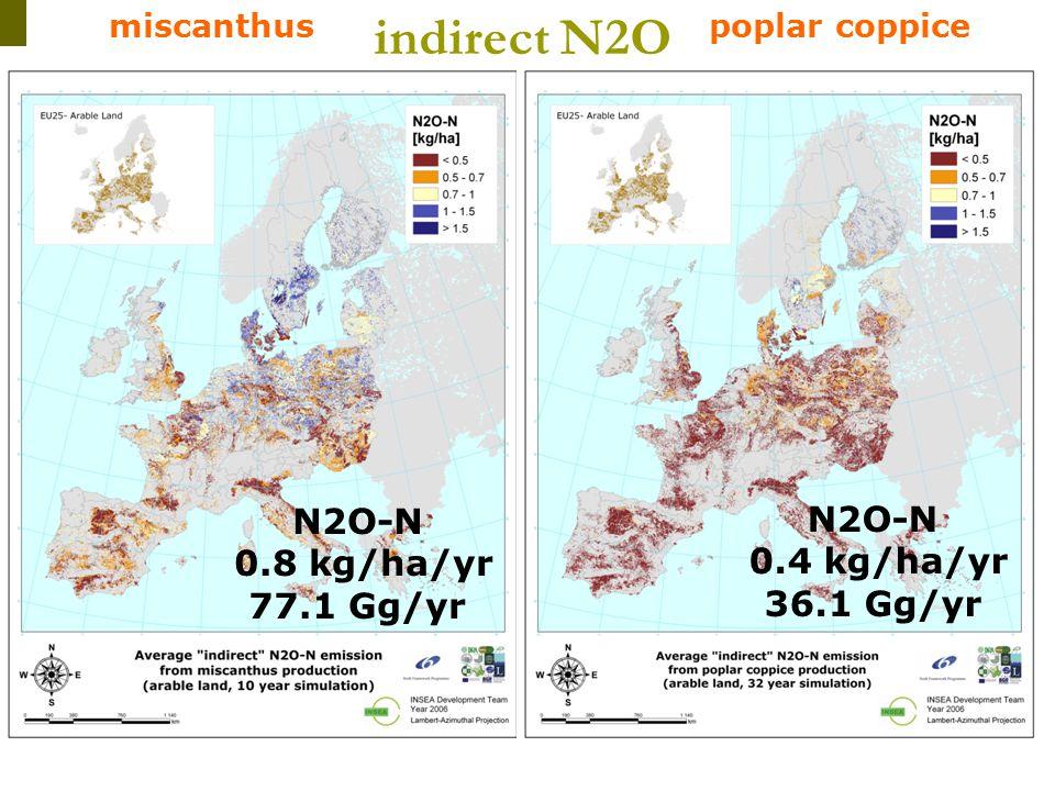 Ϊ Ϊ Ϊ Ϊ Ϊ I N S E A miscanthuspoplar coppice indirect N2O N2O-N 0.4 kg/ha/yr 36.1 Gg/yr N2O-N 0.8 kg/ha/yr 77.1 Gg/yr