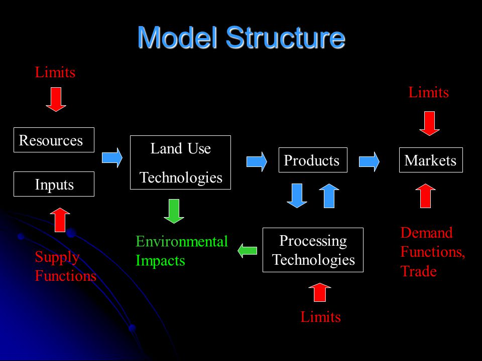 Model Structure Resources Land Use Technologies Processing Technologies ProductsMarkets Inputs Limits Supply Functions Limits Demand Functions, Trade Limits Environmental Impacts