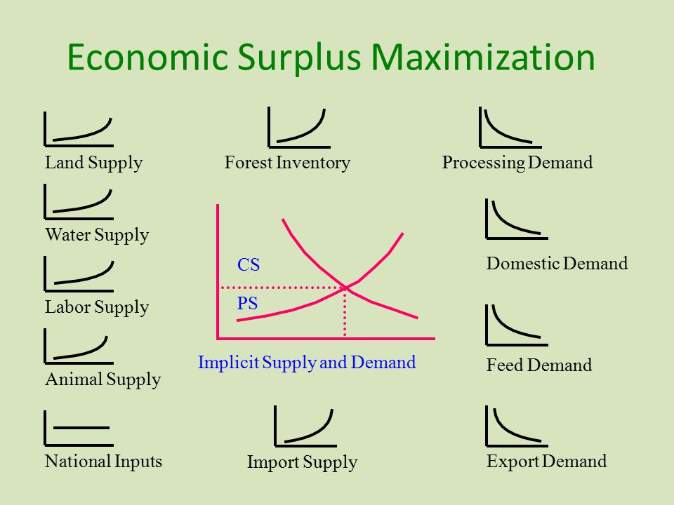 Economic Surplus Maximization Implicit Supply and Demand Forest InventoryLand Supply Water Supply Labor Supply Animal Supply National Inputs Import Supply Processing Demand Feed Demand Domestic Demand Export Demand CS PS