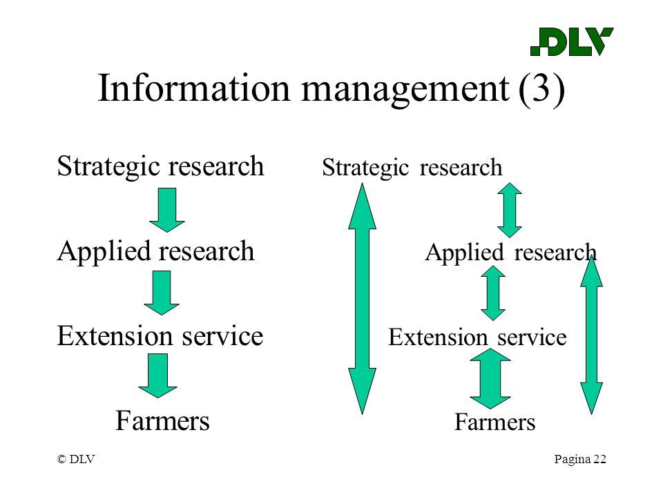 © DLVPagina 22 Information management (3) Strategic research Applied research Extension service Farmers Farmers