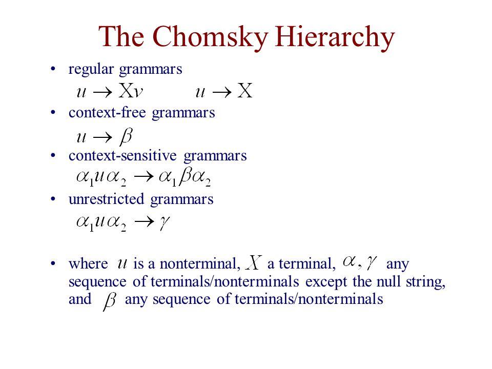 The Chomsky Hierarchy regular grammars context-free grammars context-sensitive grammars unrestricted grammars where is a nonterminal, a terminal, any sequence of terminals/nonterminals except the null string, and any sequence of terminals/nonterminals