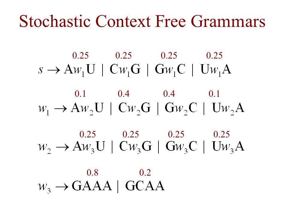 Stochastic Context Free Grammars 0.25 0.10.4 0.1 0.25 0.80.2