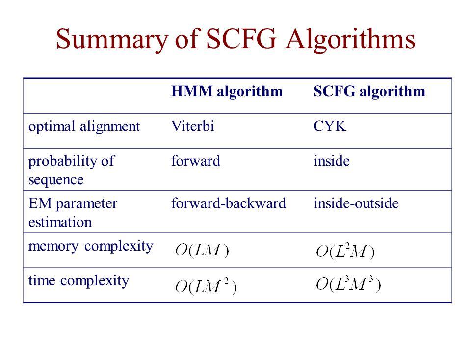Summary of SCFG Algorithms HMM algorithmSCFG algorithm optimal alignmentViterbiCYK probability of sequence forwardinside EM parameter estimation forward-backwardinside-outside memory complexity time complexity