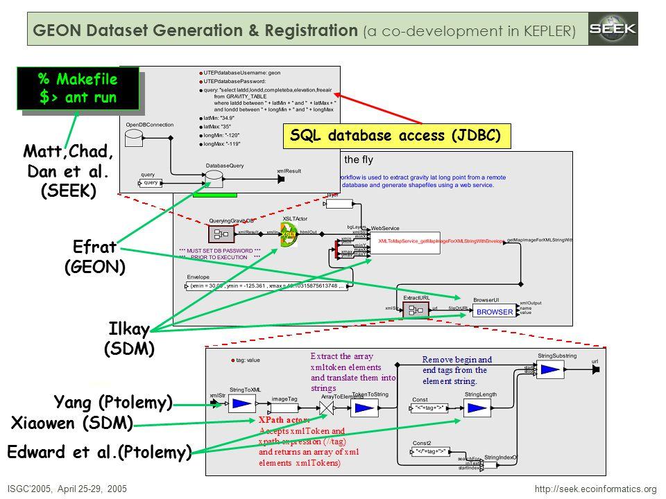 ISGC'2005, April 25-29, 2005 SWDBAug 29, 2004 http://seek.ecoinformatics.org GEON Dataset Generation & Registration (a co-development in KEPLER) Xiaowen (SDM) Edward et al.(Ptolemy) Yang (Ptolemy) Efrat (GEON) Ilkay (SDM) SQL database access (JDBC) Matt,Chad, Dan et al.