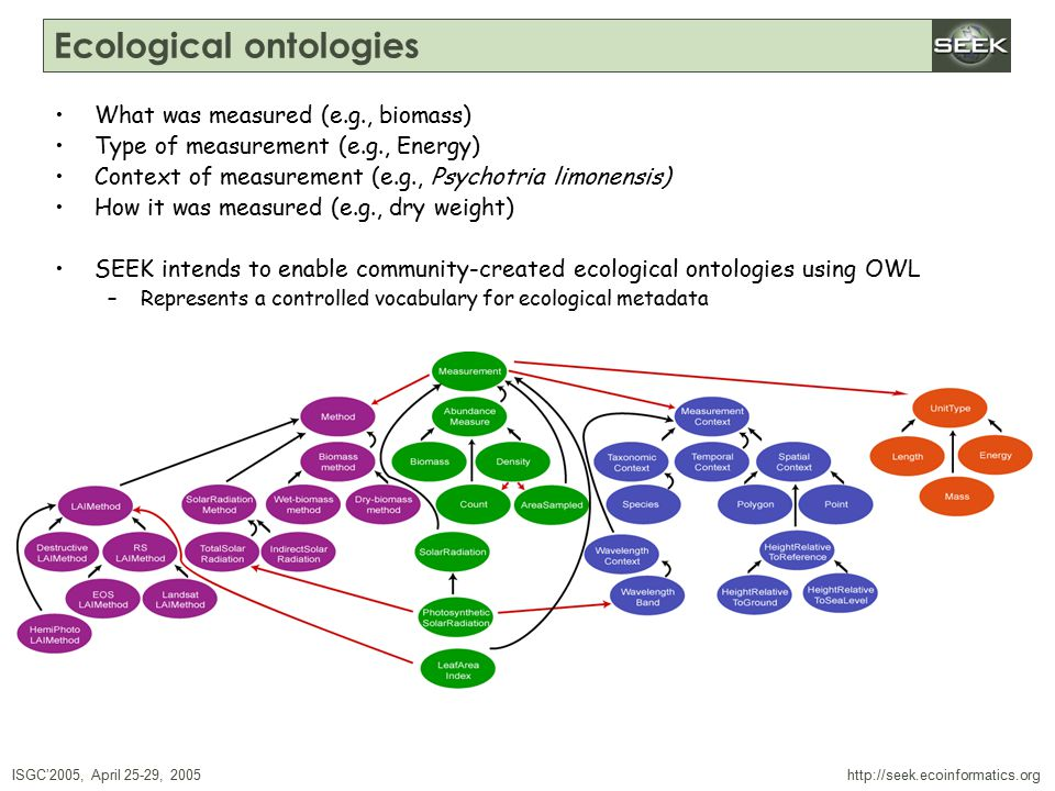 ISGC'2005, April 25-29, 2005 SWDBAug 29, 2004 http://seek.ecoinformatics.org Ecological ontologies What was measured (e.g., biomass) Type of measurement (e.g., Energy) Context of measurement (e.g., Psychotria limonensis) How it was measured (e.g., dry weight) SEEK intends to enable community-created ecological ontologies using OWL –Represents a controlled vocabulary for ecological metadata