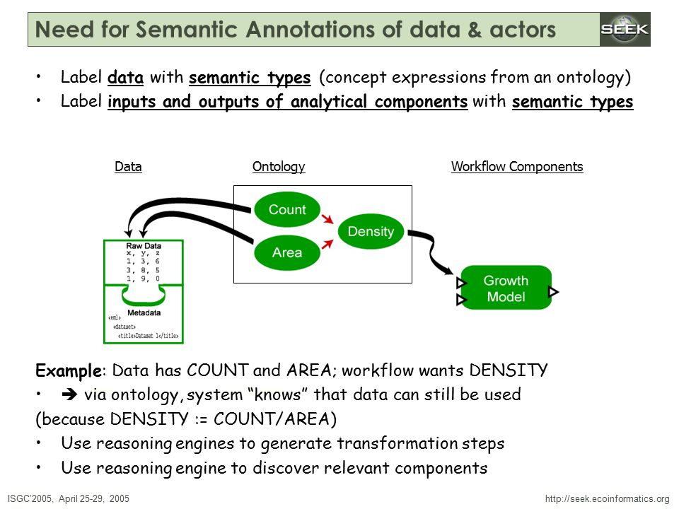 ISGC'2005, April 25-29, 2005 SWDBAug 29, 2004 http://seek.ecoinformatics.org Label data with semantic types (concept expressions from an ontology) Label inputs and outputs of analytical components with semantic types Example: Data has COUNT and AREA; workflow wants DENSITY  via ontology, system knows that data can still be used (because DENSITY := COUNT/AREA) Use reasoning engines to generate transformation steps Use reasoning engine to discover relevant components Need for Semantic Annotations of data & actors DataOntologyWorkflow Components