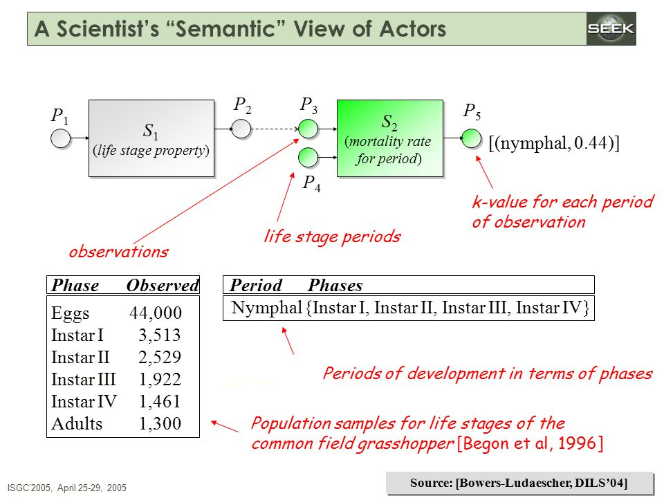 ISGC'2005, April 25-29, 2005 SWDBAug 29, 2004 http://seek.ecoinformatics.org A Scientist's Semantic View of Actors S 1 (life stage property) S 2 (mortality rate for period) S 2 (mortality rate for period) P1P1 P2P2 P4P4 P3P3 P5P5 Phase ObservedPeriodPhases Eggs Instar I Instar II Instar III Instar IV Adults 44,000 3,513 2,529 1,922 1,461 1,300 Nymphal{Instar I, Instar II, Instar III, Instar IV} Population samples for life stages of the common field grasshopper [Begon et al, 1996] Periods of development in terms of phases life stage periods k-value for each period of observation [(nymphal, 0.44)] observations Source: [Bowers-Ludaescher, DILS'04]
