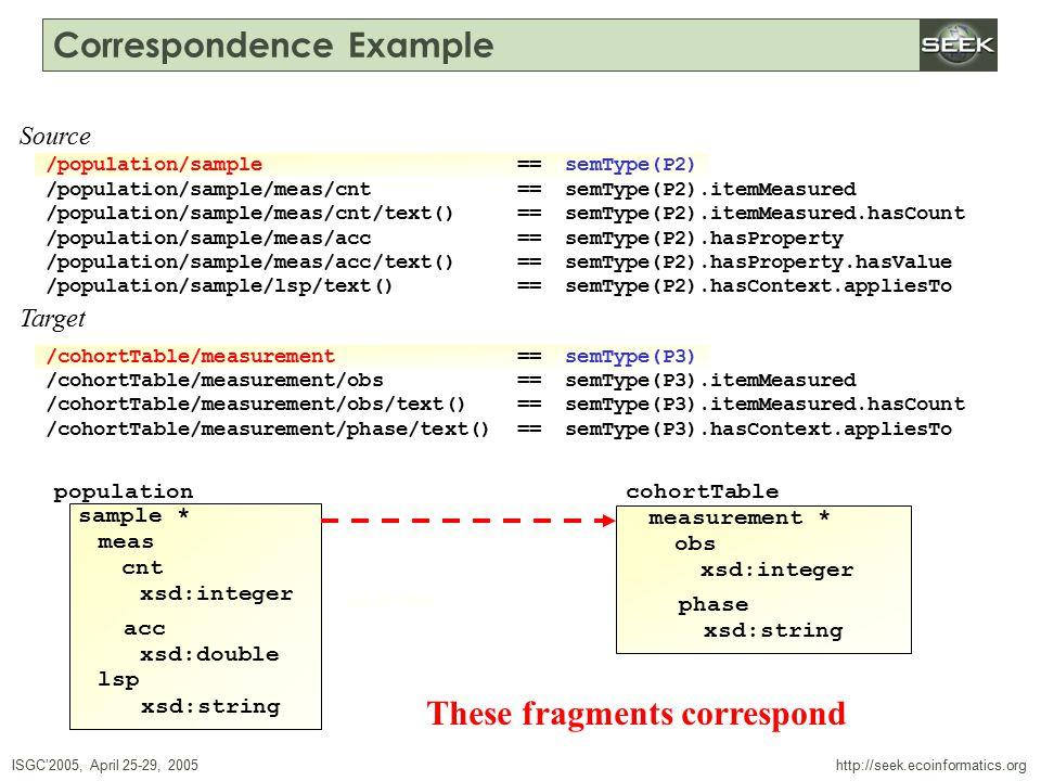 ISGC'2005, April 25-29, 2005 SWDBAug 29, 2004 http://seek.ecoinformatics.org Correspondence Example /population/sample == semType(P2) /population/sample/meas/cnt == semType(P2).itemMeasured /population/sample/meas/cnt/text() == semType(P2).itemMeasured.hasCount /population/sample/meas/acc == semType(P2).hasProperty /population/sample/meas/acc/text() == semType(P2).hasProperty.hasValue /population/sample/lsp/text() == semType(P2).hasContext.appliesTo /cohortTable/measurement == semType(P3) /cohortTable/measurement/obs == semType(P3).itemMeasured /cohortTable/measurement/obs/text() == semType(P3).itemMeasured.hasCount /cohortTable/measurement/phase/text() == semType(P3).hasContext.appliesTo Source Target population sample * meas cnt xsd:double xsd:string lsp xsd:integer acc cohortTable measurement * obs xsd:integer phase xsd:string /population/sample == semType(P2) /cohortTable/measurement == semType(P3) These fragments correspond