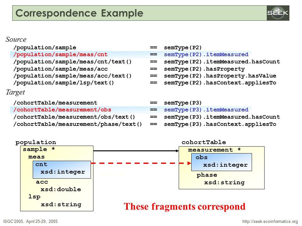 ISGC'2005, April 25-29, 2005 SWDBAug 29, 2004 http://seek.ecoinformatics.org Correspondence Example /population/sample == semType(P2) /population/sample/meas/cnt == semType(P2).itemMeasured /population/sample/meas/cnt/text() == semType(P2).itemMeasured.hasCount /population/sample/meas/acc == semType(P2).hasProperty /population/sample/meas/acc/text() == semType(P2).hasProperty.hasValue /population/sample/lsp/text() == semType(P2).hasContext.appliesTo /cohortTable/measurement == semType(P3) /cohortTable/measurement/obs == semType(P3).itemMeasured /cohortTable/measurement/obs/text() == semType(P3).itemMeasured.hasCount /cohortTable/measurement/phase/text() == semType(P3).hasContext.appliesTo Source Target population sample * meas cnt xsd:double xsd:string lsp xsd:integer acc cohortTable measurement * obs xsd:integer phase xsd:string /population/sample/meas/cnt == semType(P2).itemMeasured /cohortTable/measurement/obs == semType(P3).itemMeasured These fragments correspond