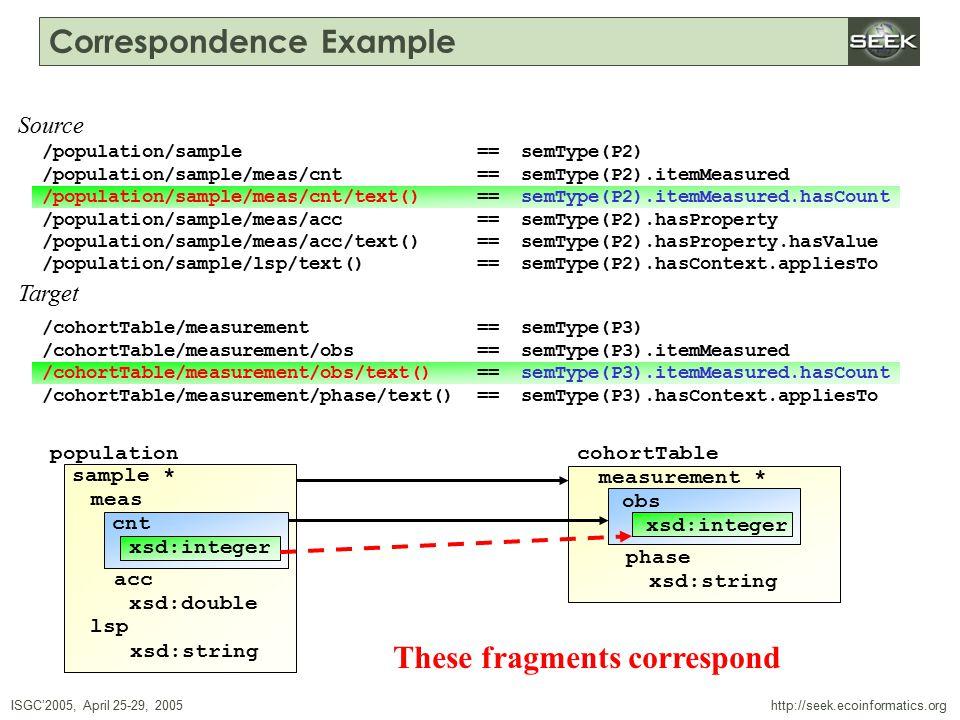 ISGC'2005, April 25-29, 2005 SWDBAug 29, 2004 http://seek.ecoinformatics.org Correspondence Example /population/sample == semType(P2) /population/sample/meas/cnt == semType(P2).itemMeasured /population/sample/meas/cnt/text() == semType(P2).itemMeasured.hasCount /population/sample/meas/acc == semType(P2).hasProperty /population/sample/meas/acc/text() == semType(P2).hasProperty.hasValue /population/sample/lsp/text() == semType(P2).hasContext.appliesTo /cohortTable/measurement == semType(P3) /cohortTable/measurement/obs == semType(P3).itemMeasured /cohortTable/measurement/obs/text() == semType(P3).itemMeasured.hasCount /cohortTable/measurement/phase/text() == semType(P3).hasContext.appliesTo Source Target population sample * meas cnt xsd:double xsd:string lsp xsd:integer acc cohortTable measurement * obs xsd:integer phase xsd:string /population/sample/meas/cnt/text() == semType(P2).itemMeasured.hasCount /cohortTable/measurement/obs/text() == semType(P3).itemMeasured.hasCount These fragments correspond