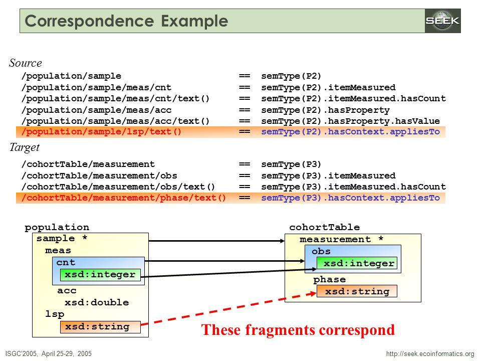ISGC'2005, April 25-29, 2005 SWDBAug 29, 2004 http://seek.ecoinformatics.org Correspondence Example /population/sample == semType(P2) /population/sample/meas/cnt == semType(P2).itemMeasured /population/sample/meas/cnt/text() == semType(P2).itemMeasured.hasCount /population/sample/meas/acc == semType(P2).hasProperty /population/sample/meas/acc/text() == semType(P2).hasProperty.hasValue /population/sample/lsp/text() == semType(P2).hasContext.appliesTo /cohortTable/measurement == semType(P3) /cohortTable/measurement/obs == semType(P3).itemMeasured /cohortTable/measurement/obs/text() == semType(P3).itemMeasured.hasCount /cohortTable/measurement/phase/text() == semType(P3).hasContext.appliesTo Source Target population sample * meas cnt xsd:double xsd:string lsp xsd:integer acc cohortTable measurement * obs xsd:integer phase xsd:string /population/sample/lsp/text() == semType(P2).hasContext.appliesTo /cohortTable/measurement/phase/text() == semType(P3).hasContext.appliesTo These fragments correspond