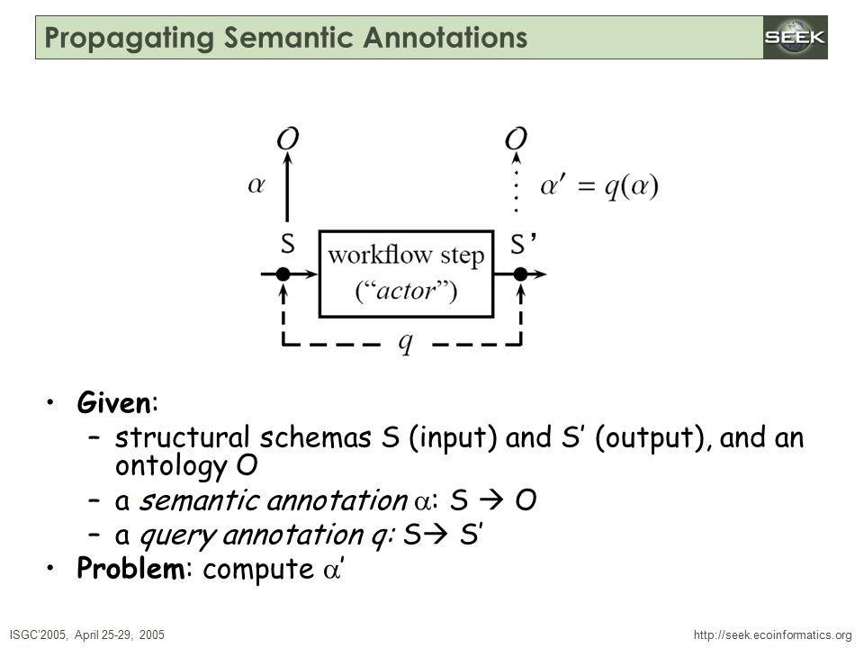ISGC'2005, April 25-29, 2005 SWDBAug 29, 2004 http://seek.ecoinformatics.org Propagating Semantic Annotations Given: –structural schemas S (input) and S' (output), and an ontology O –a semantic annotation  : S  O –a query annotation q: S  S' Problem: compute  '