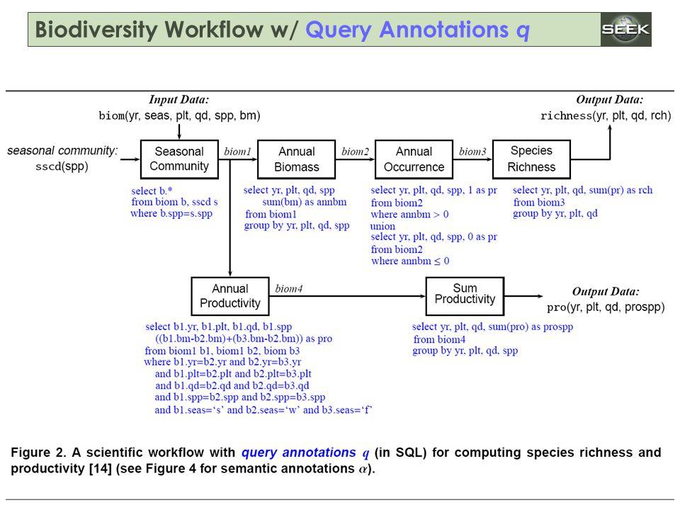 ISGC'2005, April 25-29, 2005 SWDBAug 29, 2004 http://seek.ecoinformatics.org Biodiversity Workflow w/ Query Annotations q