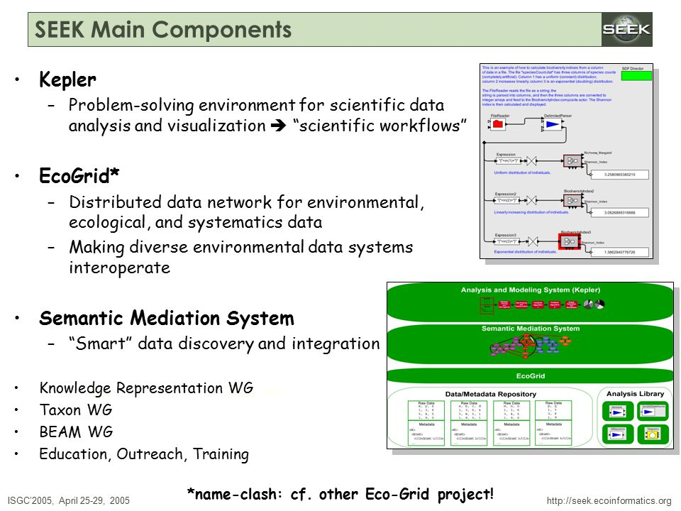 ISGC'2005, April 25-29, 2005 SWDBAug 29, 2004 http://seek.ecoinformatics.org SEEK Main Components Kepler –Problem-solving environment for scientific data analysis and visualization  scientific workflows EcoGrid* –Distributed data network for environmental, ecological, and systematics data –Making diverse environmental data systems interoperate Semantic Mediation System – Smart data discovery and integration Knowledge Representation WG Taxon WG BEAM WG Education, Outreach, Training *name-clash: cf.