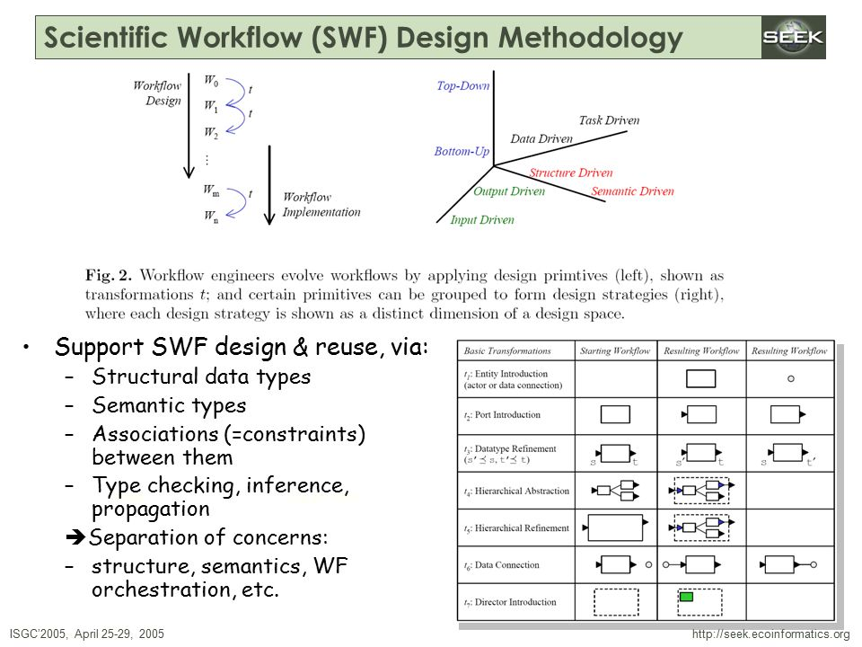 ISGC'2005, April 25-29, 2005 SWDBAug 29, 2004 http://seek.ecoinformatics.org Scientific Workflow (SWF) Design Methodology Support SWF design & reuse, via: –Structural data types –Semantic types –Associations (=constraints) between them –Type checking, inference, propagation  Separation of concerns: –structure, semantics, WF orchestration, etc.