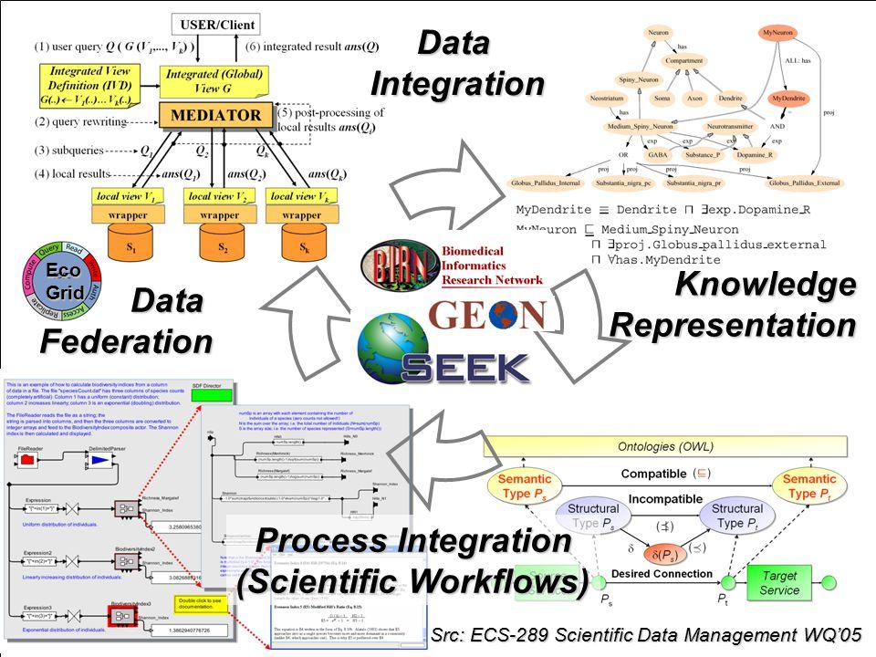 ISGC'2005, April 25-29, 2005 SWDBAug 29, 2004 http://seek.ecoinformatics.org DataIntegration KnowledgeRepresentation Process Integration (Scientific Workflows) Src: ECS-289 Scientific Data Management WQ'05 DataFederation EcoGrid
