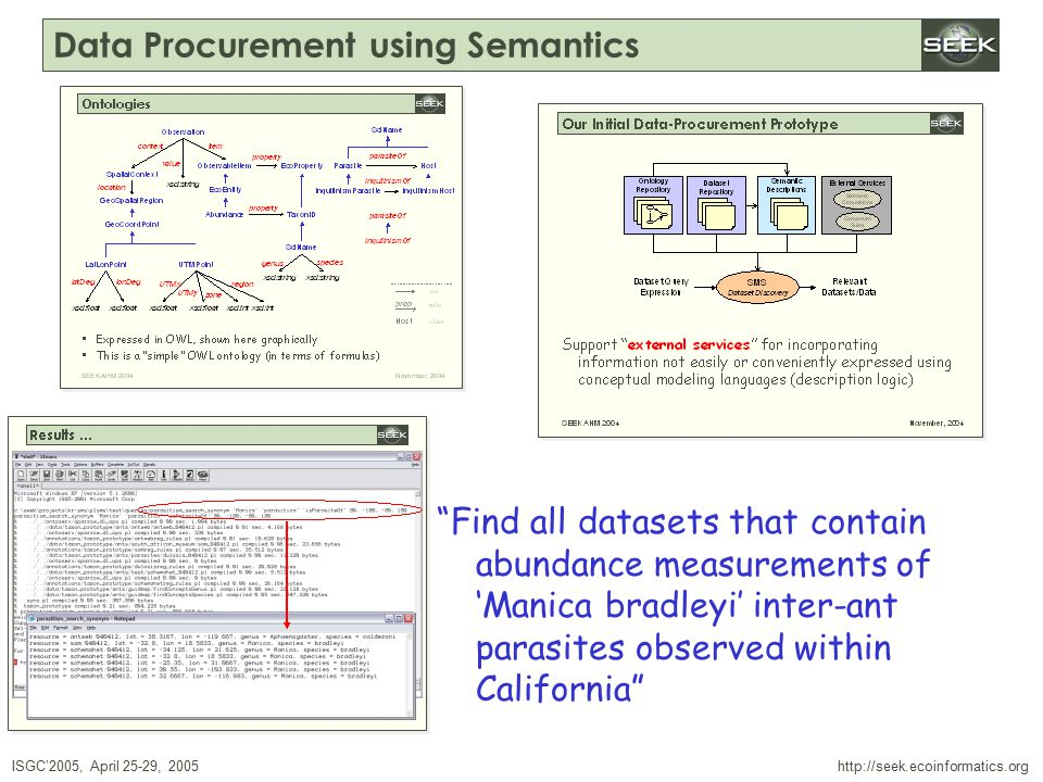 ISGC'2005, April 25-29, 2005 SWDBAug 29, 2004 http://seek.ecoinformatics.org Data Procurement using Semantics Find all datasets that contain abundance measurements of 'Manica bradleyi' inter-ant parasites observed within California