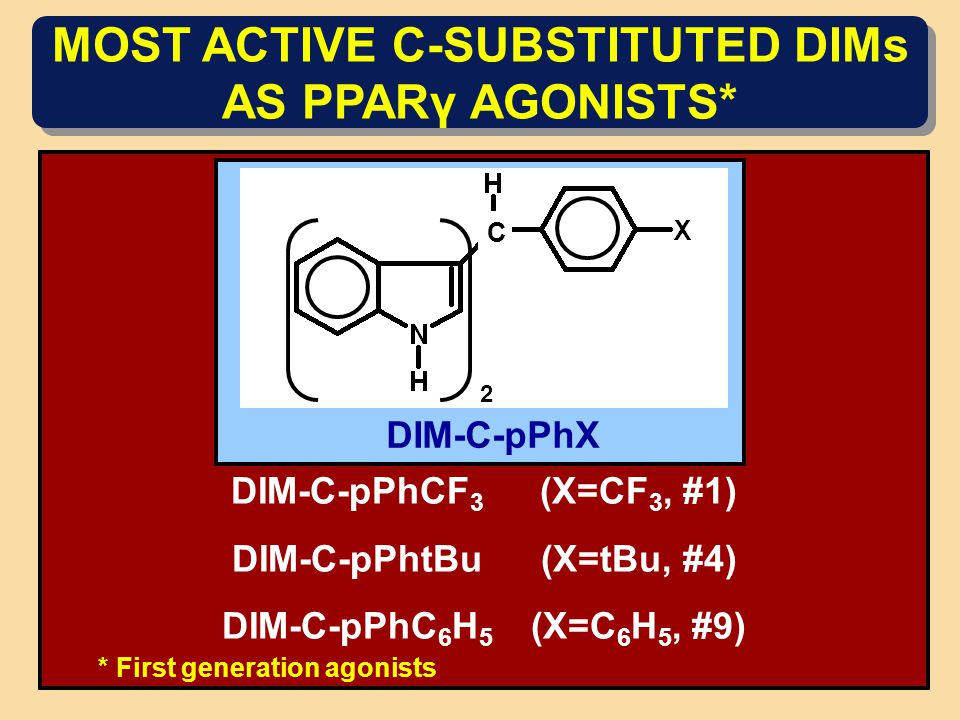 MOST ACTIVE C-SUBSTITUTED DIMs AS PPARγ AGONISTS* C 2 DIM-C-pPhX DIM-C-pPhCF 3 (X=CF 3, #1) DIM-C-pPhtBu (X=tBu, #4) DIM-C-pPhC 6 H 5 (X=C 6 H 5, #9) * First generation agonists