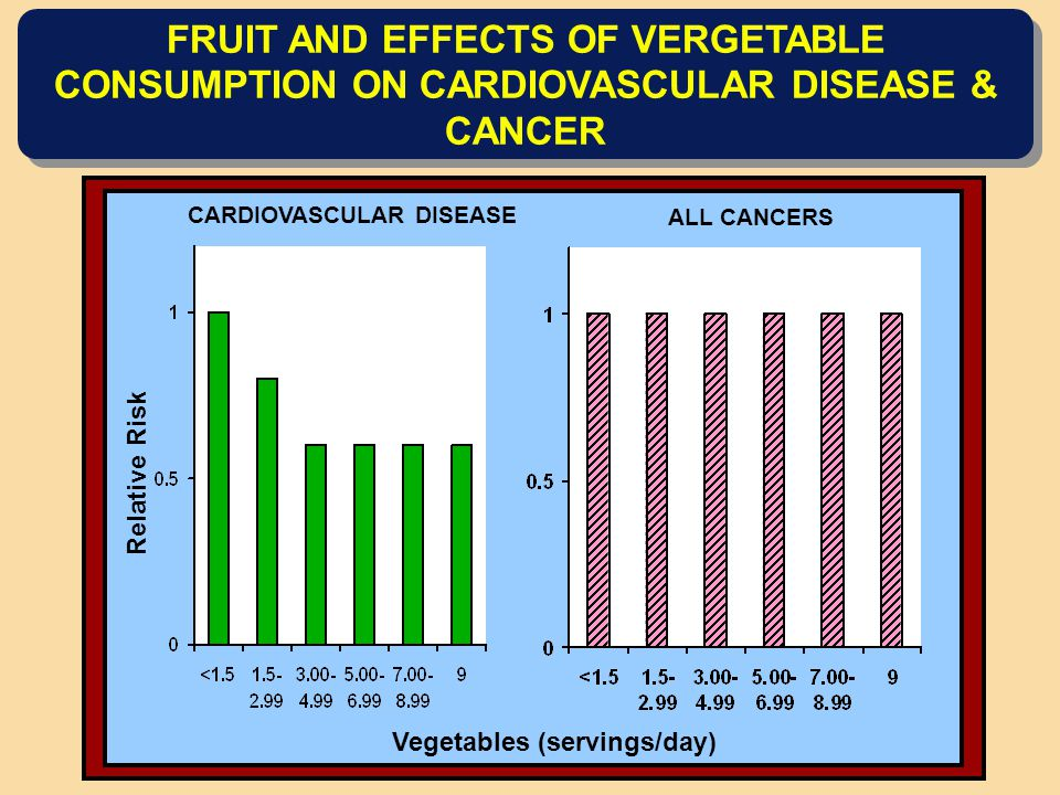 FRUIT AND EFFECTS OF VERGETABLE CONSUMPTION ON CARDIOVASCULAR DISEASE & CANCER CARDIOVASCULAR DISEASE Relative Risk ALL CANCERS Vegetables (servings/day)