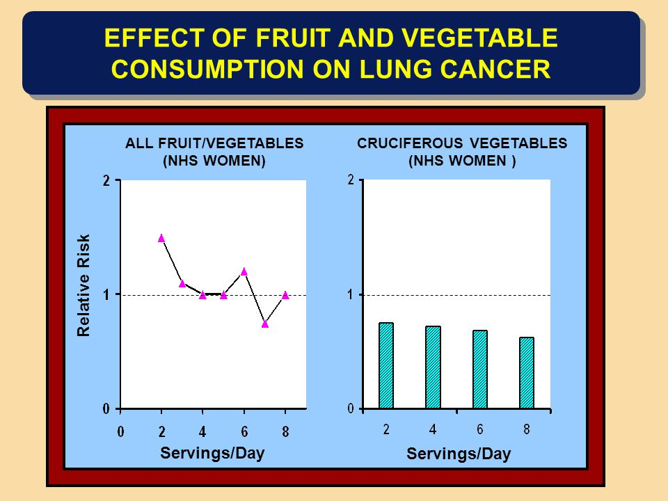 EFFECT OF FRUIT AND VEGETABLE CONSUMPTION ON LUNG CANCER ALL FRUIT/VEGETABLES (NHS WOMEN) Relative Risk Servings/Day CRUCIFEROUS VEGETABLES (NHS WOMEN ) Servings/Day