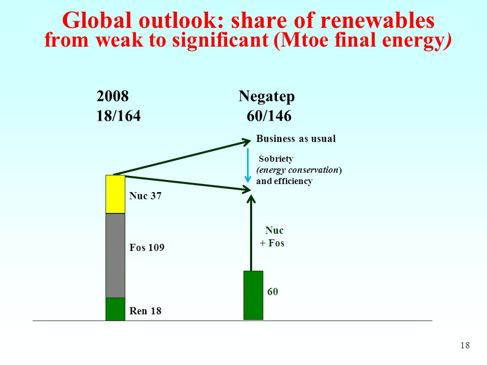Global outlook: share of renewables from weak to significant (Mtoe final energy) 2008 Negatep 18/164 60/146 Ren 18 Business as usual Sobriety (energy conservation) and efficiency Nuc 37 Fos 109 18 60 Nuc + Fos