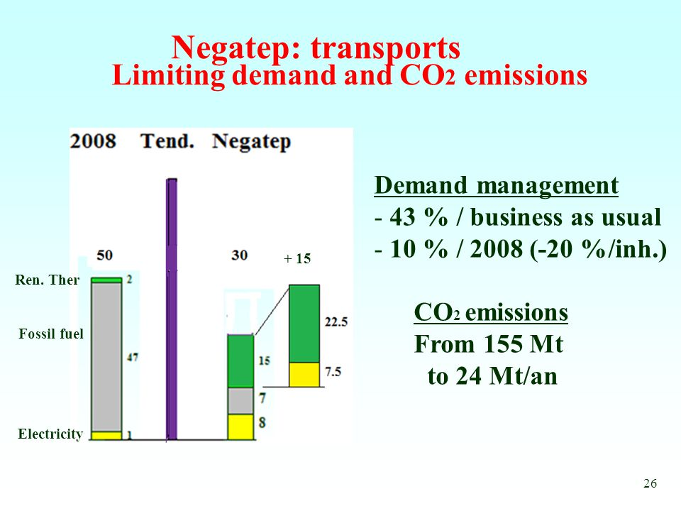 Negatep: transports Limiting demand and CO 2 emissions 26 Demand management - 43 % / business as usual - 10 % / 2008 (-20 %/inh.) CO 2 emissions From 155 Mt to 24 Mt/an Ren.