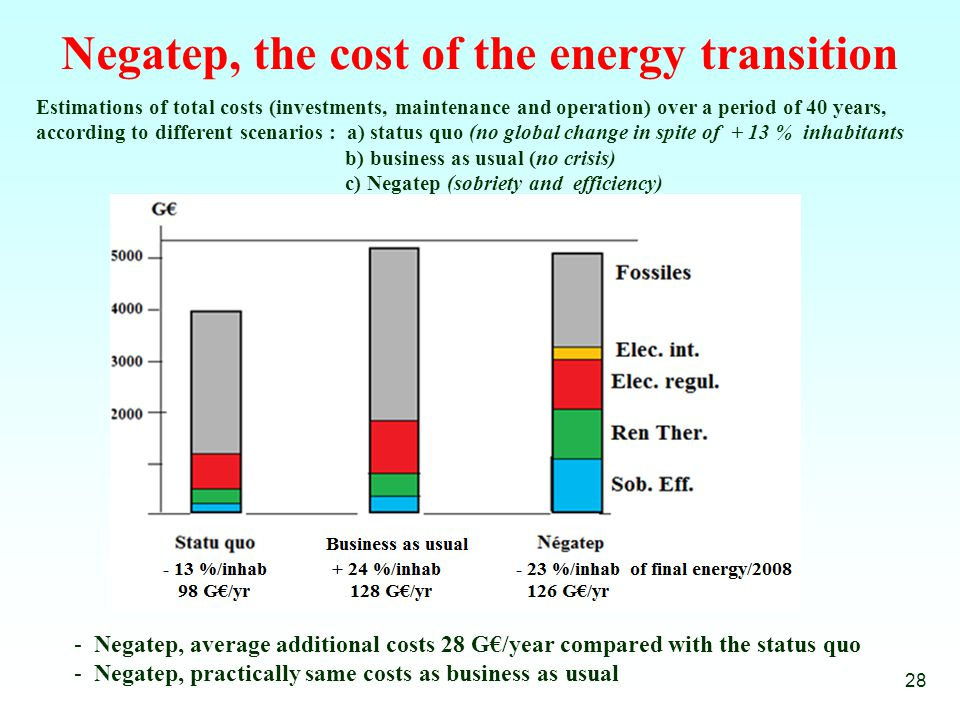 Negatep, the cost of the energy transition Estimations of total costs (investments, maintenance and operation) over a period of 40 years, according to different scenarios : a) status quo (no global change in spite of + 13 % inhabitants b) business as usual (no crisis) c) Negatep (sobriety and efficiency) 28 - Negatep, average additional costs 28 G€/year compared with the status quo - Negatep, practically same costs as business as usual