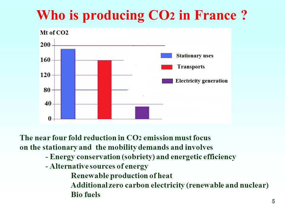 Who is producing CO 2 in France .