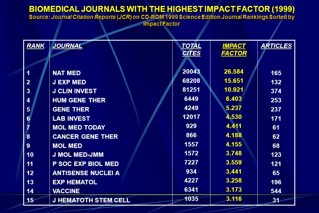 BIOMEDICAL JOURNALS WITH THE HIGHEST IMPACT FACTOR (1999) Source: Journal Citation Reports (JCR) on CD-ROM 1999 Science Edition Journal Rankings Sorted by Impact Factor RANK 1 2 3 4 5 6 7 8 9 10 11 12 13 14 15JOURNAL NAT MED J EXP MED J CLIN INVEST HUM GENE THER GENE THER LAB INVEST MOL MED TODAY CANCER GENE THER MOL MED J MOL MED-JMM P SOC EXP BIOL MED ANTISENSE NUCLEI A EXP HEMATOL VACCINE J HEMATOTH STEM CELL TOTAL CITES 20043 68208 81251 6449 4249 12017 929 866 1557 1572 7227 934 4227 6341 1035 IMPACT FACTOR 26.584 15.651 10.921 6.403 5.237 4.530 4.411 4.188 4.155 3.748 3.559 3.441 3.258 3.173 3.116ARTICLES 165 132 374 253 237 171 61 62 68 123 121 65 196 544 31