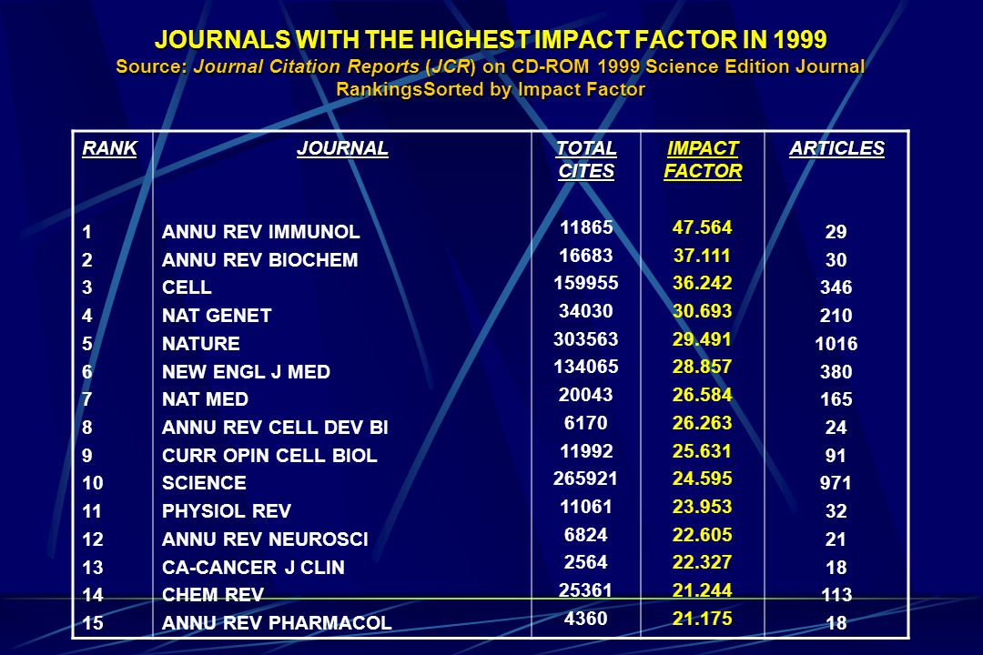 JOURNALS WITH THE HIGHEST IMPACT FACTOR IN 1999 Source: Journal Citation Reports (JCR) on CD-ROM 1999 Science Edition Journal RankingsSorted by Impact Factor RANK 1 2 3 4 5 6 7 8 9 10 11 12 13 14 15JOURNAL ANNU REV IMMUNOL ANNU REV BIOCHEM CELL NAT GENET NATURE NEW ENGL J MED NAT MED ANNU REV CELL DEV BI CURR OPIN CELL BIOL SCIENCE PHYSIOL REV ANNU REV NEUROSCI CA-CANCER J CLIN CHEM REV ANNU REV PHARMACOL TOTAL CITES 11865 16683 159955 34030 303563 134065 20043 6170 11992 265921 11061 6824 2564 25361 4360 IMPACT FACTOR 47.564 37.111 36.242 30.693 29.491 28.857 26.584 26.263 25.631 24.595 23.953 22.605 22.327 21.244 21.175ARTICLES 29 30 346 210 1016 380 165 24 91 971 32 21 18 113 18