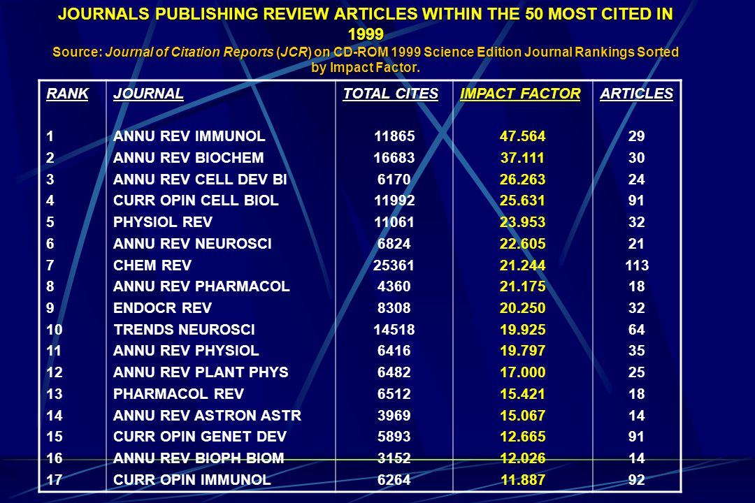 LEADING LATIN AMERICAN NATIONS CITED IN THE SCI Source: Ardila R.