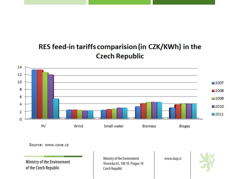 Source: www.csve.cz