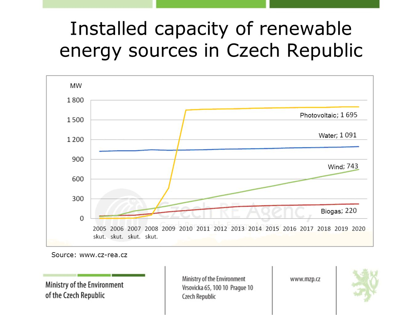 Installed capacity of renewable energy sources in Czech Republic Source: www.cz-rea.cz Biogas Photovoltaic Wind Water MW